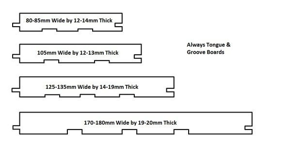 Boards overview for Standard deck board lengths
